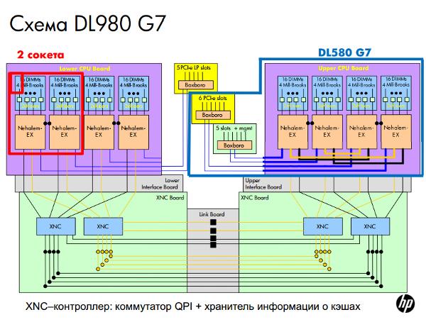 Схема сервера DL980 G7