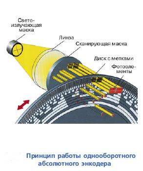 Принцип работы однооборотного абсолютного энкодера